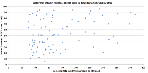 Box Office vs Quality (Rotten Tomatoes CRITICS scores) -  for 2012 new releases reaching more then 2000 screens