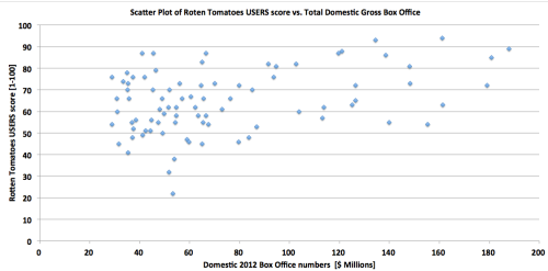 Box Office vs Quality (Rotten Tomatoes USER scores) -  for 2012 new releases reaching more then 2000 screens