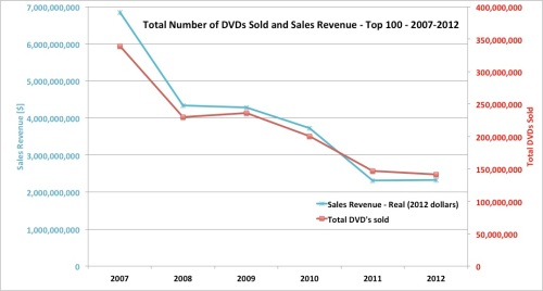 DVD sales and revenue - 2007-2012