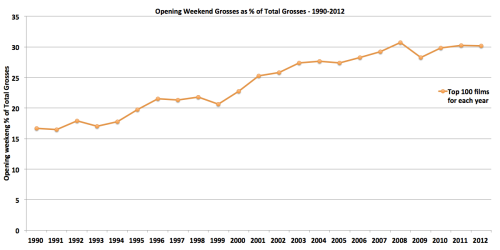 Opening Weekend Grosses as percent of Total Domestic Grosses – 1990-2012 (top 100 releases for each year)
