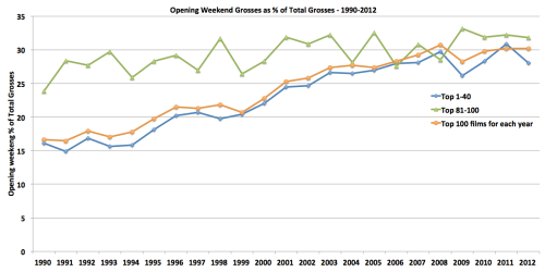 Opening Weekend Grosses as percent of Total Domestic Grosses – 1990-2012: Top 100 vs. Top 40 vs. Bottom 20 (=Ranked 81-100)