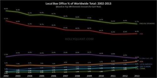International Box Office Trends 2002-2013