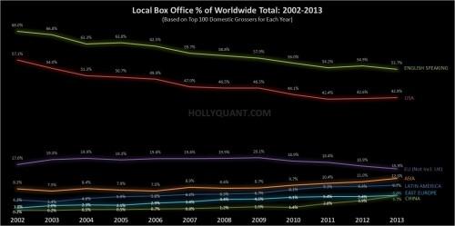 International Box Office Trends 2002-2013
