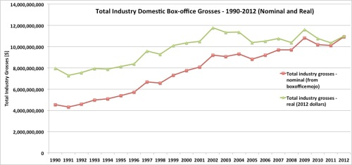 Total Industry Domestic Box-office Grosses – 1990-2012 (Nominal and Real)