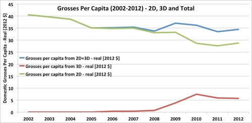 Box Office Grosses Per Capita - 2D vs. 3D vs. Total