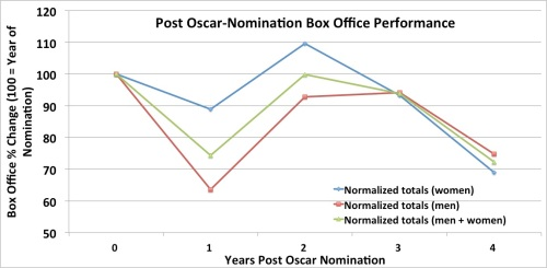Post Oscar-Nomination Box Office Performance for Actors/Actresses