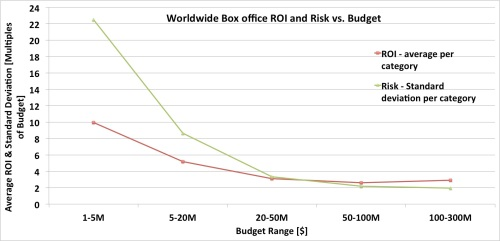 Box office ROI and Risk vs. Budget
