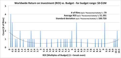 Worldwide Box Office Return on Investment (ROI) - budget range: 0-$1M