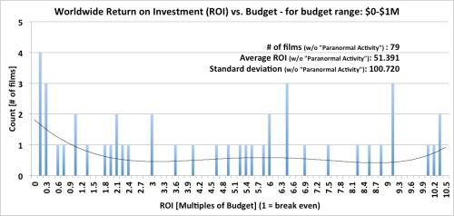 Worldwide Box Office Return on Investment (ROI) - budget range: 0-$1M