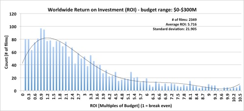 Worldwide Box Office Return on Investment (ROI) - budget range: 0-$300M