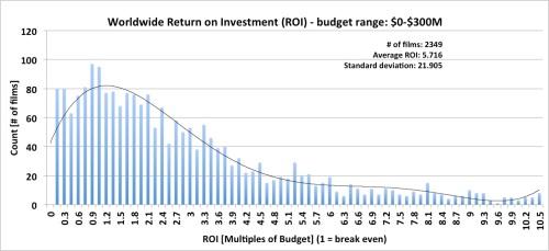Worldwide Box Office Return on Investment (ROI) - budget range: 0-$300M