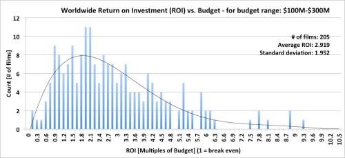 Worldwide Box Office Return on Investment (ROI) - budget range: $100M-$300M