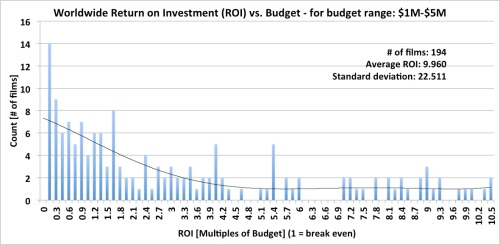 Worldwide Box Office Return on Investment (ROI) - budget range: $1M-$5M