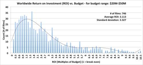 Worldwide Box Office Return on Investment (ROI) - budget range: $20M-$50M
