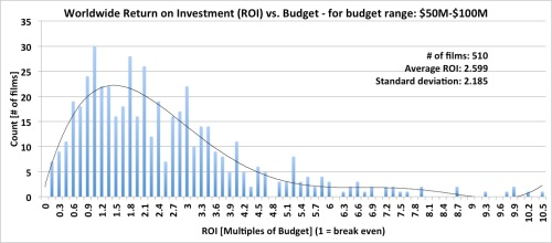 Worldwide Box Office Return on Investment (ROI) - budget range: $50M-$100M