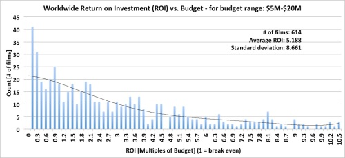 Worldwide Box Office Return on Investment (ROI) - budget range: $5M-$20M