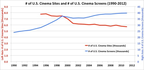 Number of Cinema Sites vs. Total Number of Screens
