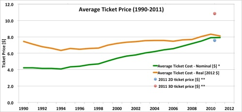 Average movie ticket price, nominal, real, 2D, 3D