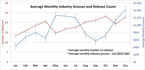 Average Monthly Industry Grosses and Average Monthly Movie Release Count
