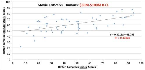 Film critics scores vs. general public scores: 30M-100M box office