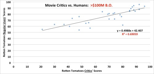 Film critics scores vs. general public scores: over 100M box office