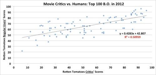 Film critics scores vs. general public scores