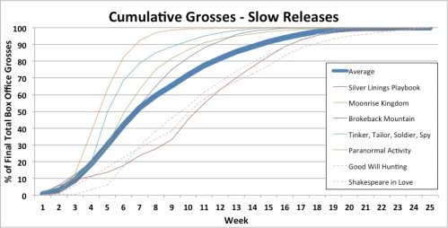 Slow Platform Release - Cumulative Domestic Box Office Grosses