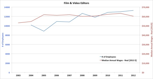 Employment and salary - Film and Video Industry - Editors