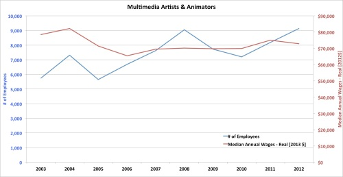Employment and salary - Film and Video Industry - Multimedia Artists and Animators
