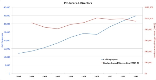 Employment and salary - Film and Video Industry - Producers and Directors
