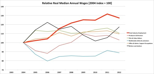 Relative Real Median Wages in Film and Video Industry - Editors, Multimedia & Animators, Producers & Directors, Writers, Administrative Assistants