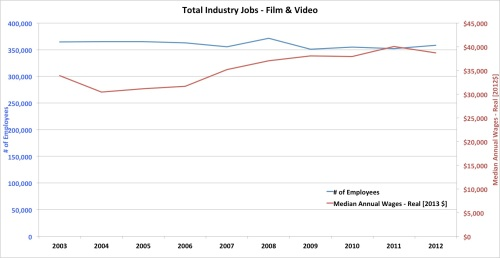 Total Employment and salary - Film and Video Industry