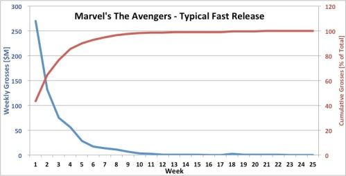 Typical Fast Release - Weekly Domestic Box Office Grosses - Marvel's The Avengers