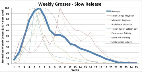 Slow Platform Release - Weekly Domestic Box Office Grosses