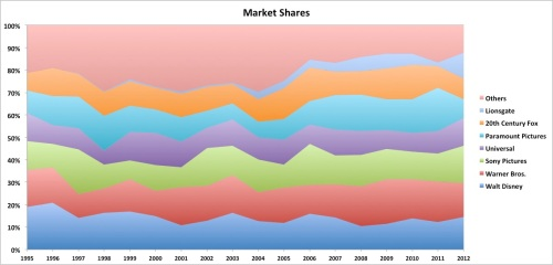 Market Shares - by Distributor