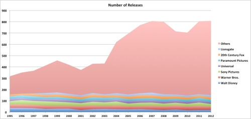 Number of Releases - by Distributor