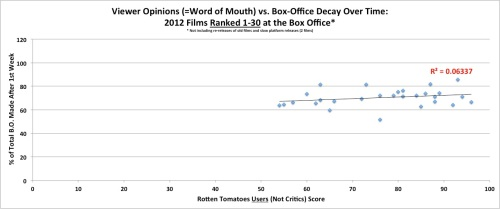 Word of Mouth vs. Box Office Decay Over Time - for Films Ranked 1-30 at the Box Office in 2012