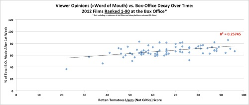 Word of Mouth vs. Box Office Decay Over Time - for Films Ranked 1-90 at the Box Office in 2012