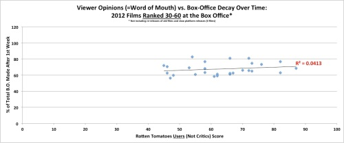 Word of Mouth vs. Box Office Decay Over Time - for Films Ranked 30-60 at the Box Office in 2012