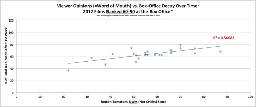 Word of Mouth vs. Box Office Decay Over Time - for Films Ranked 60-90 at the Box Office in 2012