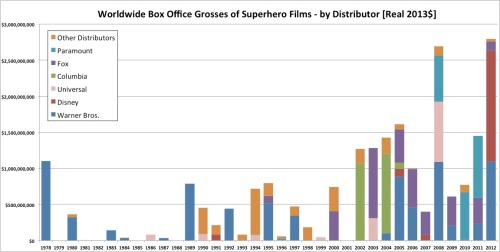 Worldwide Box Office Grosses of Superhero Films - by Distributor [Real 2013$]