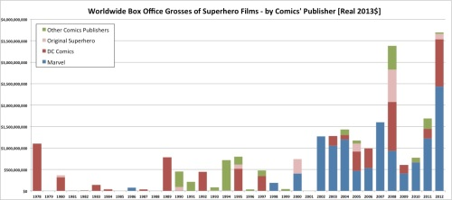 Worldwide Box Office Grosses of Superhero Films - by Comics' Publisher [Real 2013$]