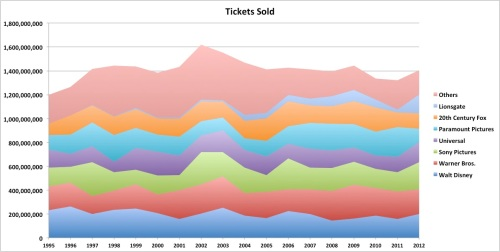 Number of Tickets Sold - by Distributor