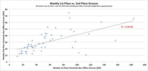 Weekly 1st Place vs 2nd Place Grosses