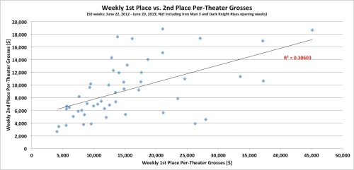 Weekly 1st Place vs Second Place Per Theater Grosses