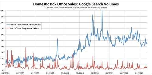 Google Search Volumes for Domestic Film Sales Related Keywords