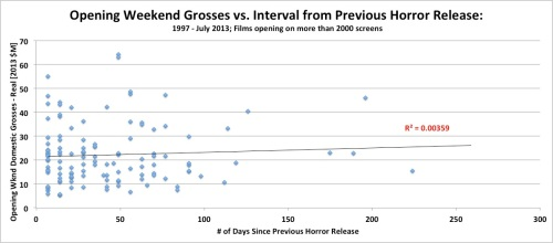 Opening Weekend Domestic Grosses vs. Interval from Previous Horror Release