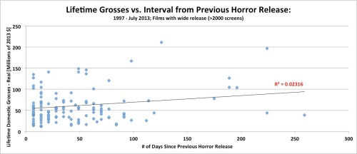 Lifetime Domestic Grosses vs. Interval from Previous Horror Release