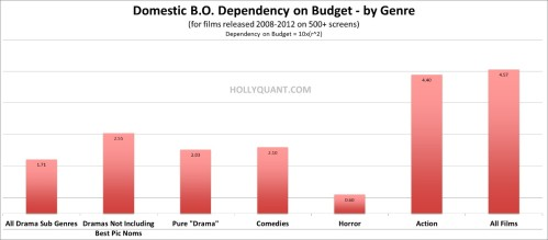 Domestic Dependency on Budget by Genre