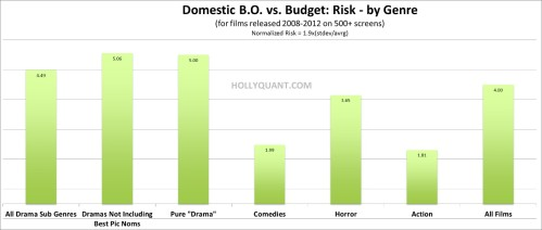 Domestic Risk by Genre